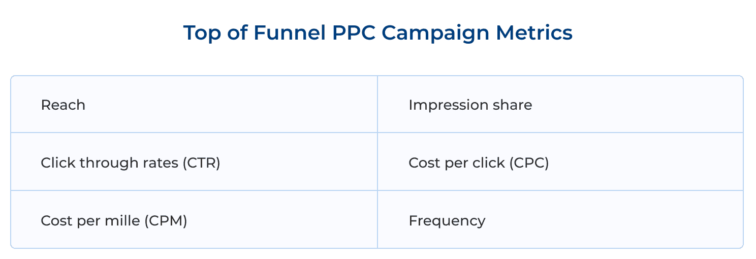 Top of Funnel PPC Campaign Metrics