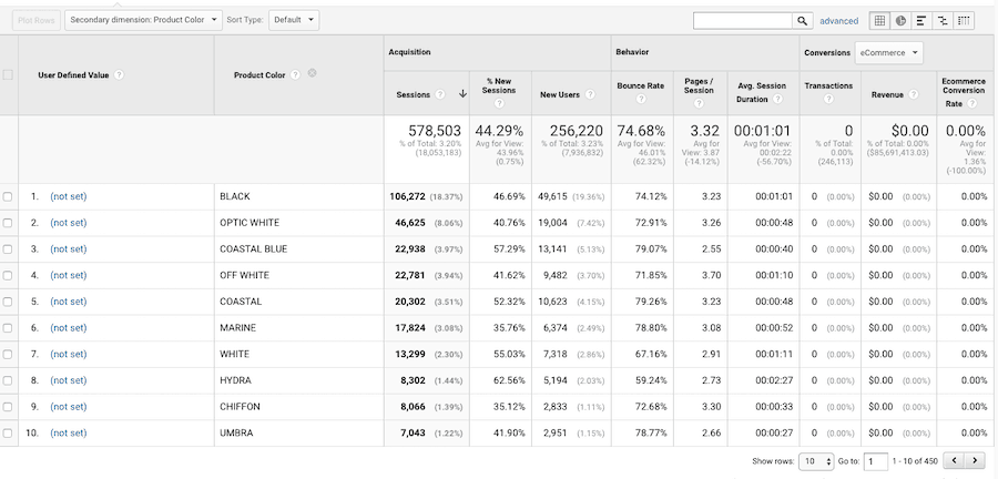 Google Analytics Product Color Values for a client