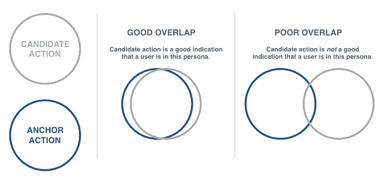 Candidate Action + Anchor Action: Good Overlap vs Poor Overlap.