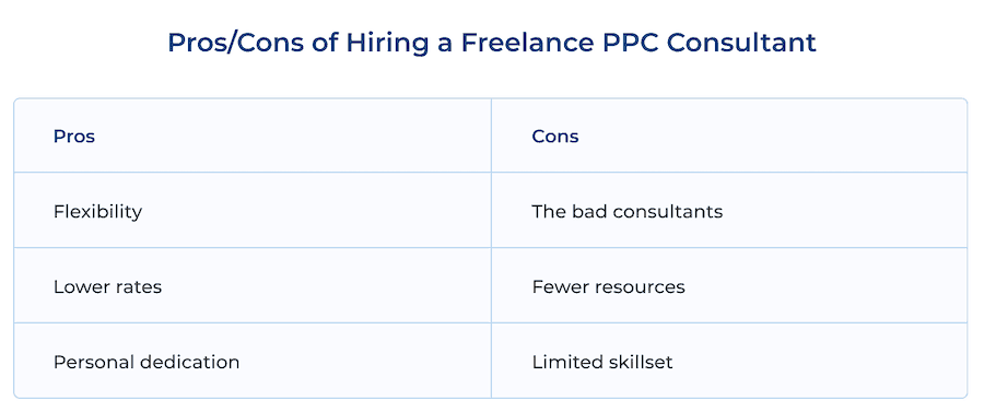Pros/ Cons of Hiring a Freelance PPC Consultant: Flexibility vs Bad Consultants, Lower Rates vs Fewer Resources, Personal Dedication vs Limited Skillset
