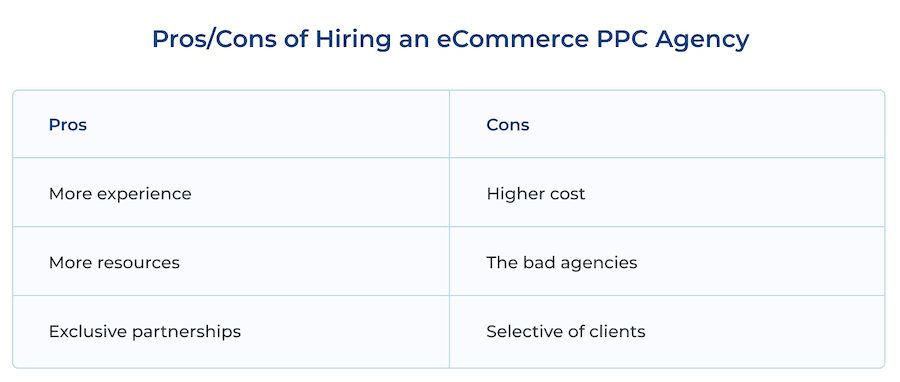 Pros/ Cons of Hiring an eCommerce PPC Agency: More experience vs Higher Cost, More Resources vs The Bad Agencies, Exclusive Partnerships vs Selective of Clients.