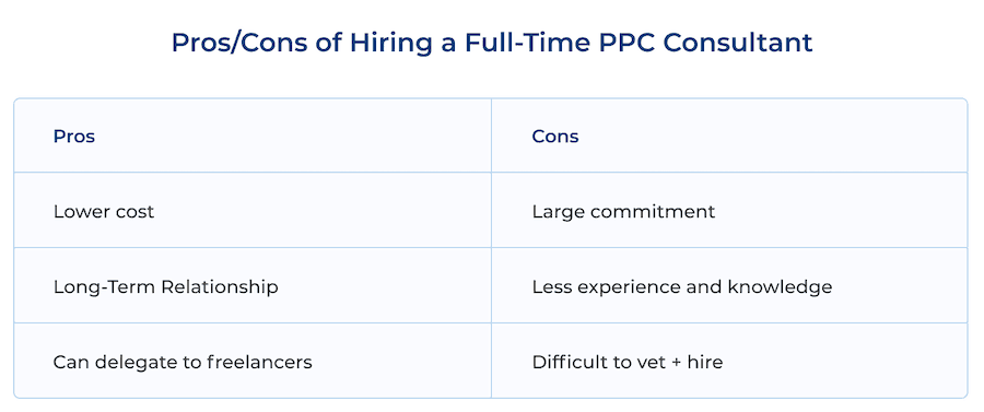 Pros/ Cons of Hiring a Full-Time PPC Consultant: Lower Cost vs Large Commitment, Long-Term Relationship vs Less Experience and Knowledge, Can Delegate to Freelancers vs Difficult to Vet + Hire.