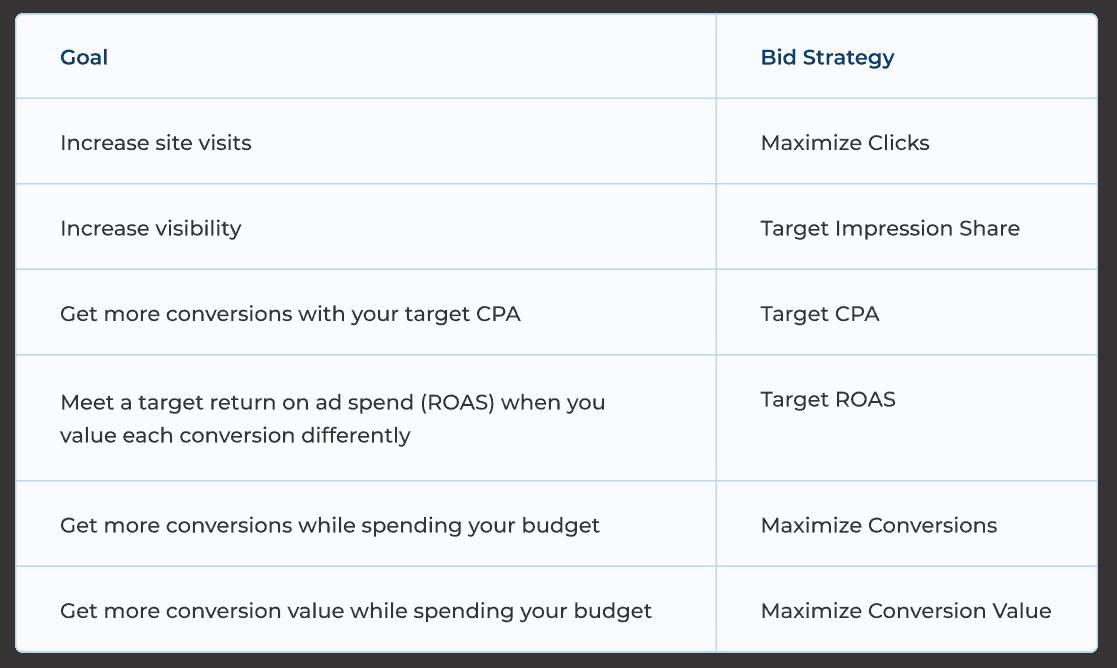 Goal and Bid Strategy