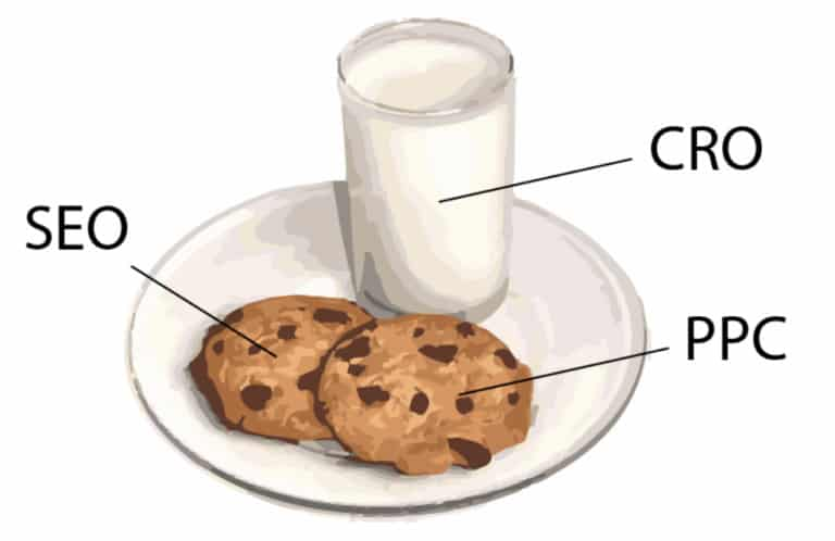 A cartoon image of two cookies on a plate with a glass of milk, showing that SEO, CRO, and PPC all go together like milk and cookies.