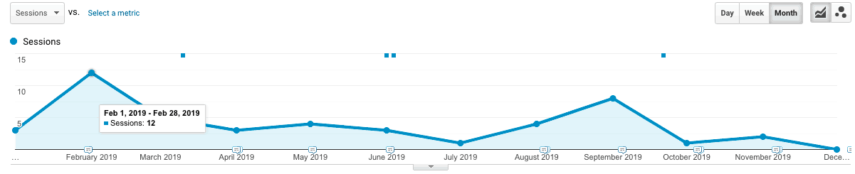 Google Analytics data showing about 12 organic visitors.