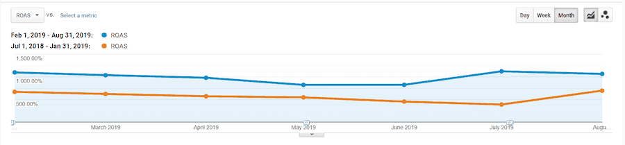 Google analytics: 76% increase in ROAS, from 5.61x to 9.89x.