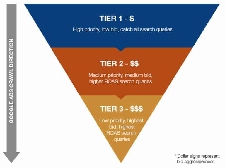 Tier 1: High priority, low bid, catch all; Tier 2: Medium priority, medium bid, higher ROAS; Tier 3: Low priority, highest bid, highest ROAS.