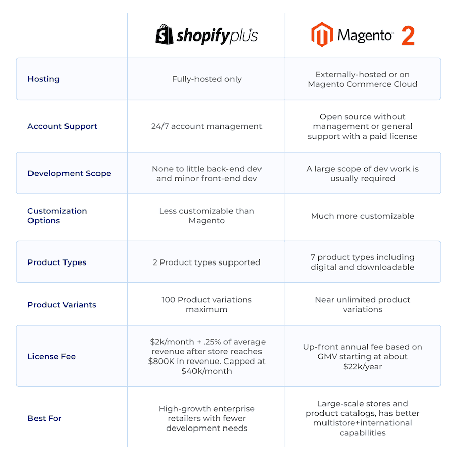 Comparison table of Shopify Plus and Magento 2