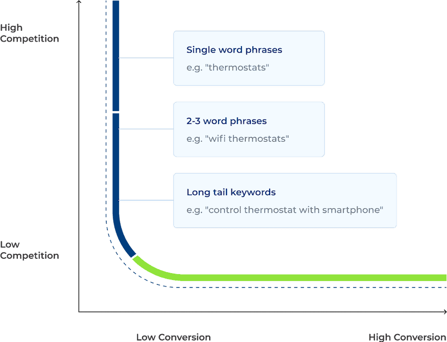 Long tail keywords vs short tail keywords: Short tail keywords have high competition and low conversions, long-tail keywords have low competition and high buying intent.