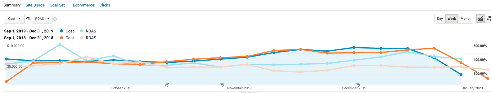 Google Analytics: Sep - Dec 2019 vs Sep - Dec 2018