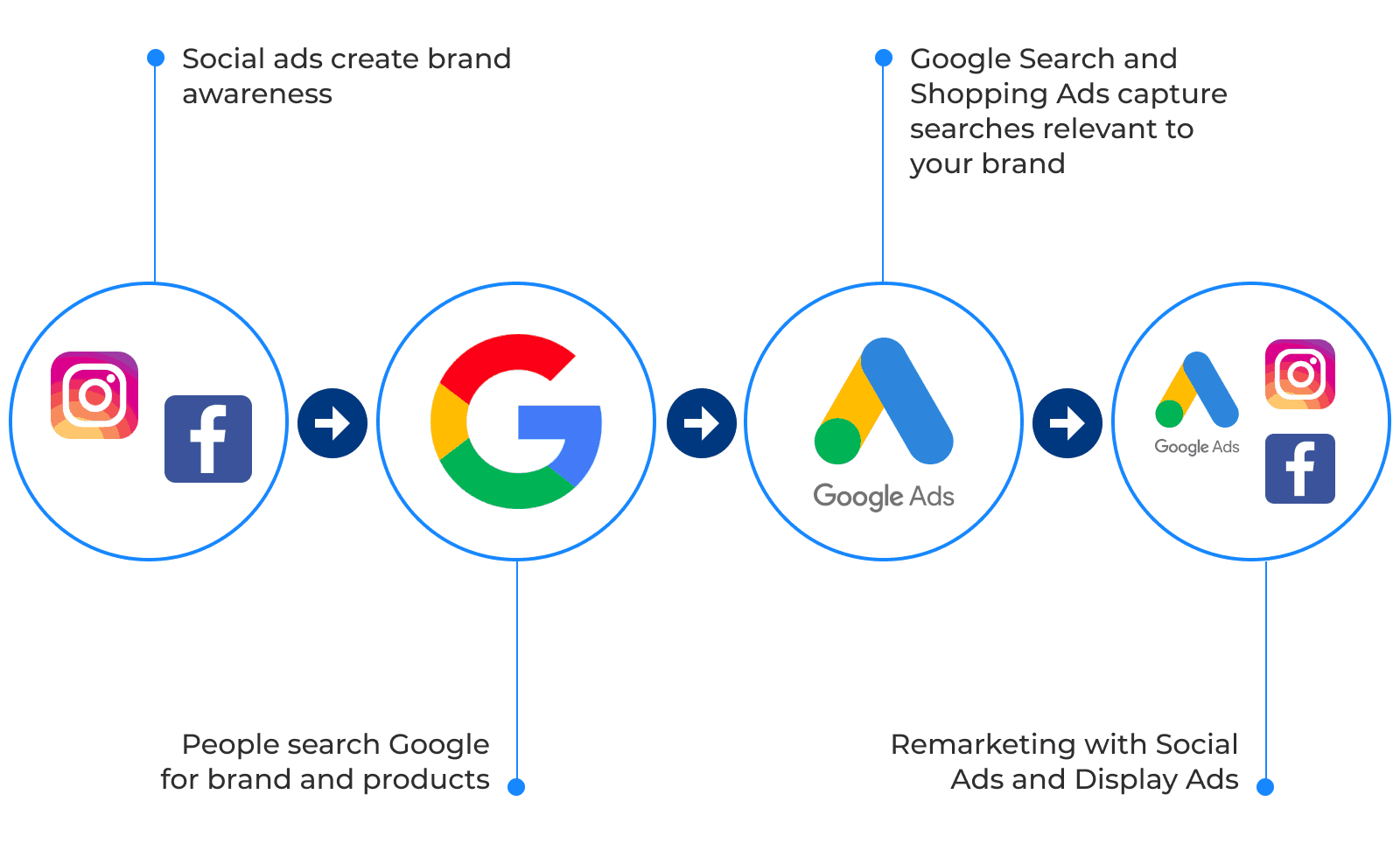 A horizontal flow chart presented here as a numbered list. 1. Social ads create brand awareness. 2. People search Google for brand and products. 3. Google search and shopping ads capture searches relevant to your brand. 4. Remarketing with social ads and display ads.