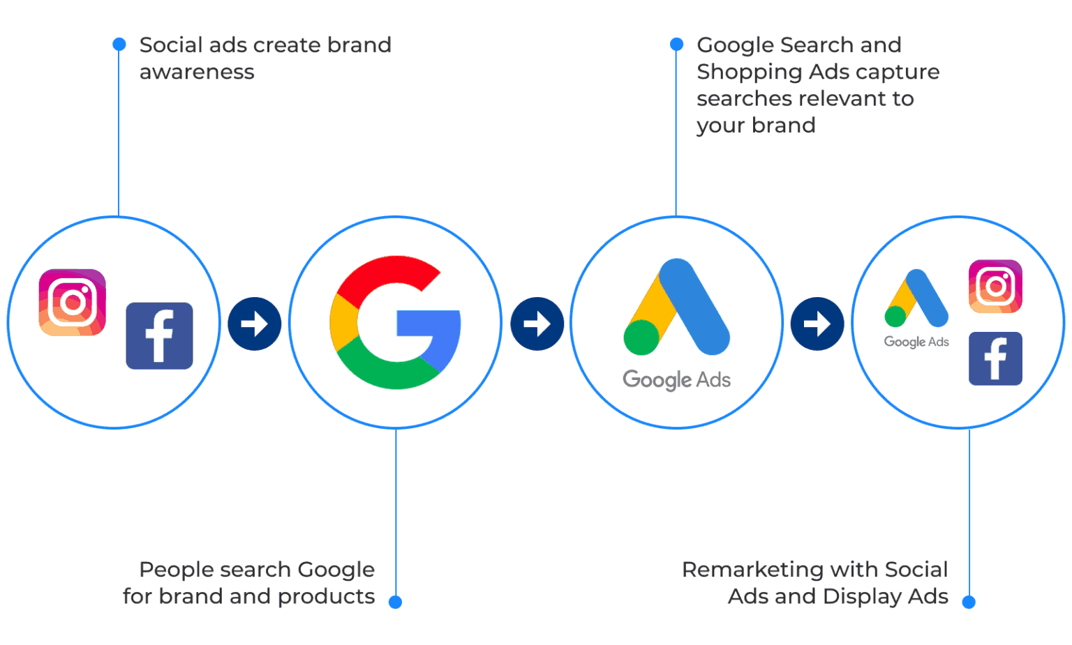 Social ads create brand awareness; People search Google for brand and products; Google Search and Shopping Ads capture searches relevant to your brand; Remarketing with Social Ads and Display Ads