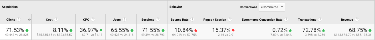 Google Analytics: Acquisition, Clicks, Behavior, etc.