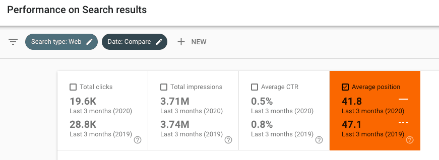 Step in using Google Search Console to monitor for content decay