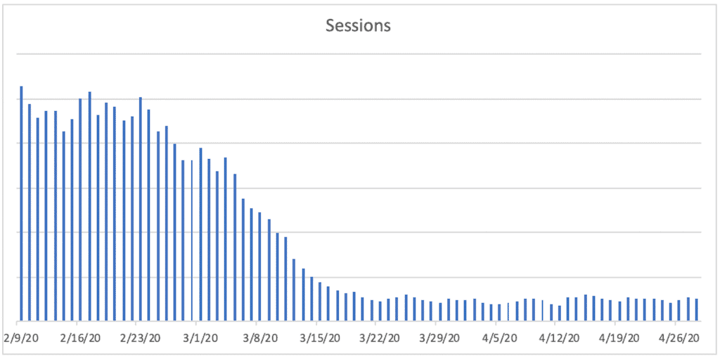 A bar chart titled Sessions. The horizontal axis ranges from 2/9/20 to 4/26/20  in increments of 7 days. A bar is plotted for each day. The bars remain relatively constant between 2/9/20 and 2/24/20, then decrease sharply until 3/15/20, then remain relatively constant near the bottom of the vertical axis.