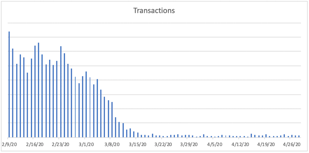 A bar chart titled Transactions. The horizontal axis ranges from 2/9/20 to 4/26/20  in increments of 7 days. A bar is plotted for each day. The bars remain jaggedly constant between 2/9/20 and 2/23/20, then decrease sharply between until 3/15/20, then remain relatively constant near the bottom of the vertical axis.