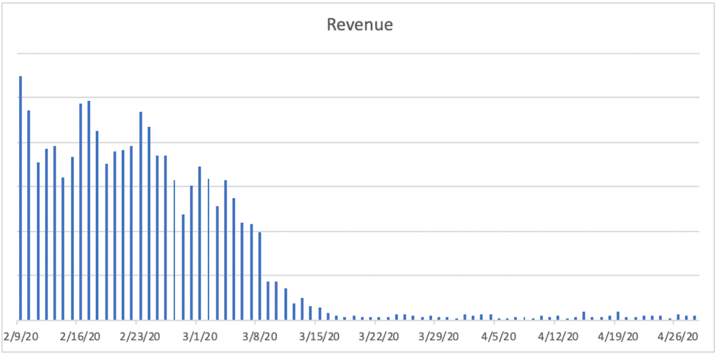A bar chart titled Revenue The horizontal axis ranges from 2/9/20 to 4/26/20  in increments of 7 days. A bar is plotted for each day. The bars remain jaggedly constant between 2/9/20 and 2/27/20, then decrease sharply until 3/15/20, and then remain relatively constant near the bottom of the vertical axis.
