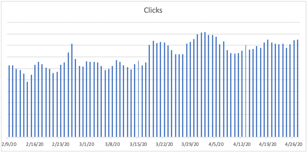 A bar chart titled Clicks. The horizontal axis ranges from 2/9/20 to 4/26/20  in increments of 7 days. A bar is plotted for each day. The bars remain relatively constant between 2/9/20 and 3/17/20, then increase jaggedly with peaks around 3/22/20 and 4/3/20. From 4/7/20 to 4/26/20 the bars are relatively constant.
