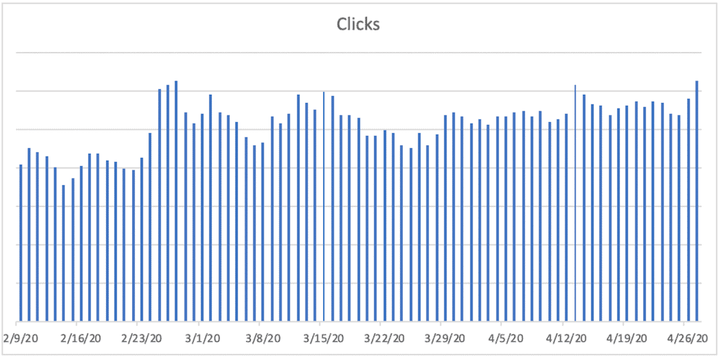 A bar chart titled Clicks. The horizontal axis ranges from 2/9/20 to 4/26/20 in increments of 7 days. A bar is plotted for each day. The bars remain relatively constant between 2/9/20 and 2/23/20, then increase to a peak at 2/26/20, then decrease to a trough at 3/8/20, then increase to a lower peak at 3/15/20, then decrease to a trough at 3/22/20. The bars then increase gradually and remain relatively constant from 4/14/2020 to 4/26/2020.