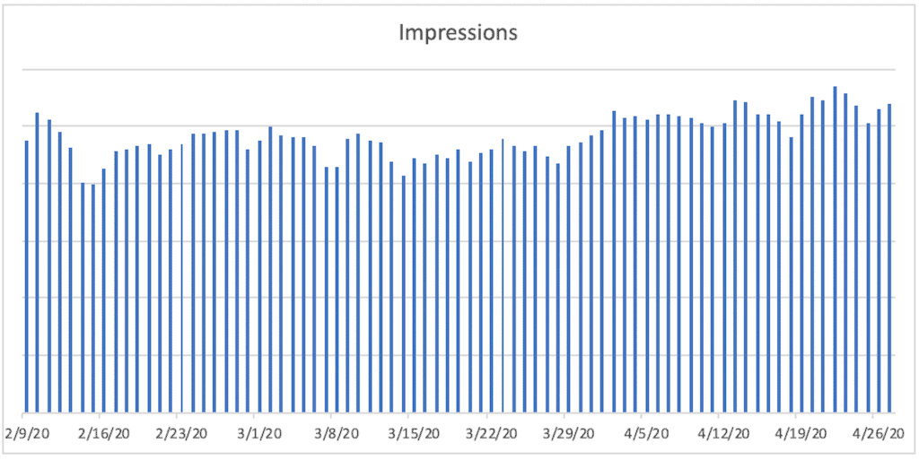 A bar chart titled Impressions. The horizontal axis ranges from 2/9/20 to 4/26/20  in increments of 7 days. A bar is plotted for each day. The bars decline between 2/9/20 and 2/15/20, then increase and remain relatively constant from 2/25/20 to 3/6/20, then decrease and remain relatively constant from 3/10/20 to 3/28/20 and then increase and remain relatively constant until 4/26/20.