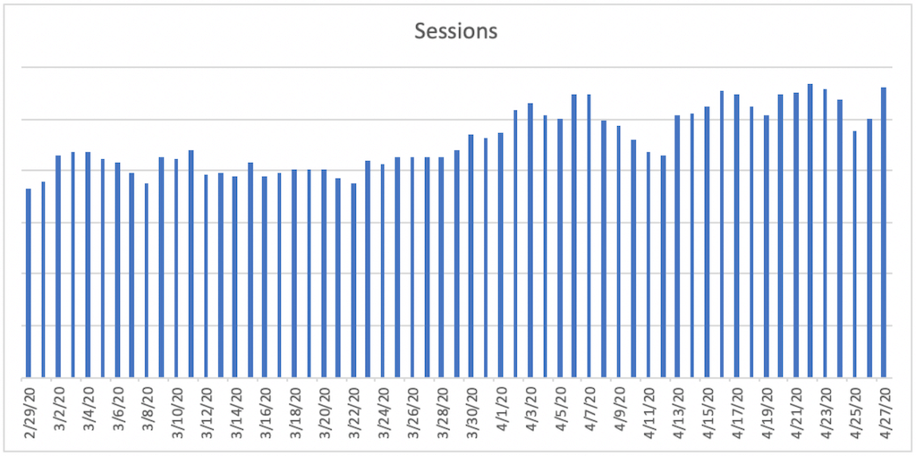 A bar chart titled Sessions. The horizontal axis ranges from 2/29/20 to 4/27/20  in increments of 2 days. A bar is plotted for each day. The bars remain relatively constant from 2/29/20 to 3/21/20 and then jaggedly increase until 4/27/20 with a trough at 4/12/2020.