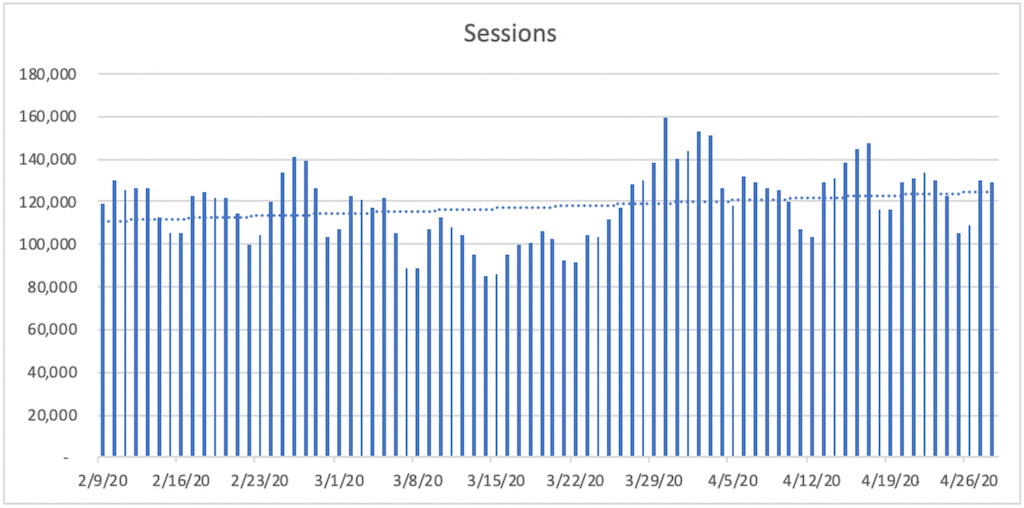 A bar chart titled Sessions. The horizontal axis ranges from 2/9/20 to 4/26/20  in increments of 7 days. A bar is plotted for each day. The vertical axis ranges from 20,000 to 180,000 in increments of 20,000. All data are approximate. A dashed trendline is plotted and increases gradually from 111,000 on 2/9/20 to 122,000 on 4/26/20.