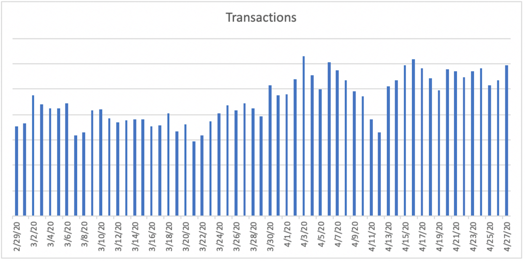 Transactions during COVID-19 for Consumer Goods