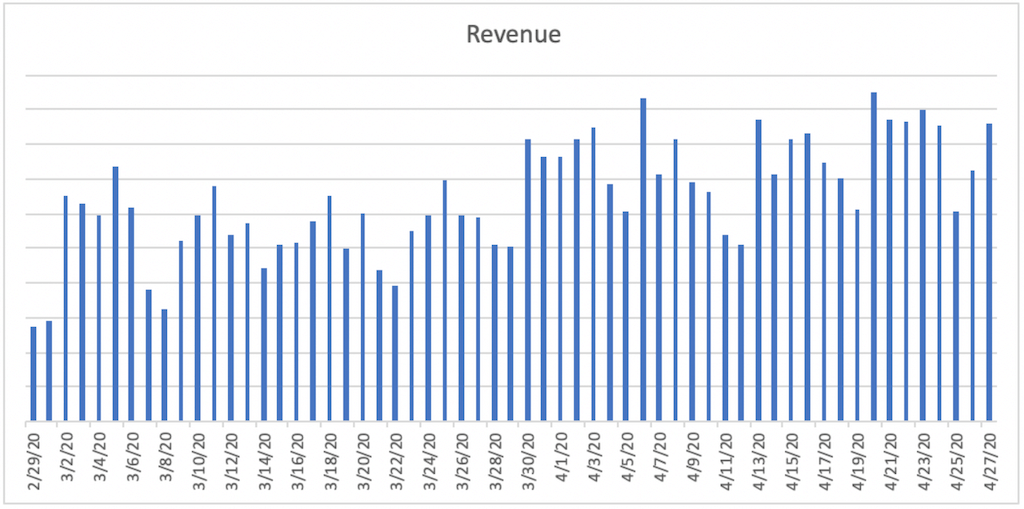 A bar chart titled Revenue. The horizontal axis ranges from 2/29/20 to 4/27/20 in increments of 2 days. A bar is plotted for each day. The bars remain jaggedly constant between 2/29/20 and 3/29/20, then jaggedly increase until 4/6/20 and then remain jaggedly constant until 4/27/20.