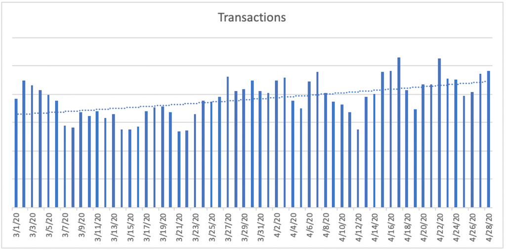Transactions during COVID-19 for All Sources
