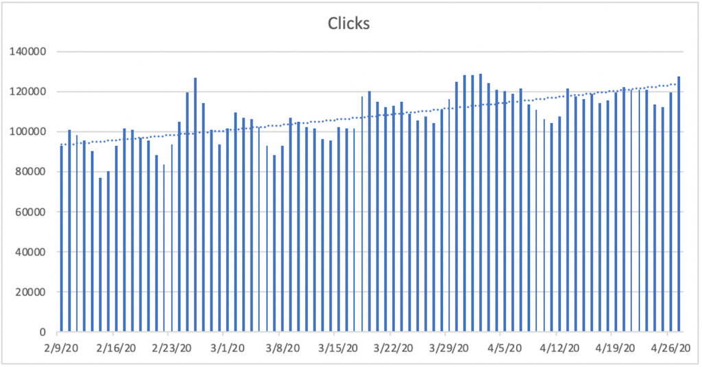 A bar chart titled Clicks. The horizontal axis ranges from 2/9/20 to 4/26/20  in increments of 7 days. A bar is plotted for each day. The vertical axis ranges from 20,000 to 140,000 in increments of 20,000. All data are approximate. A dashed trendline is plotted and increases gradually from 92,000 on 2/29/20 to 123,000 on 4/27/20.