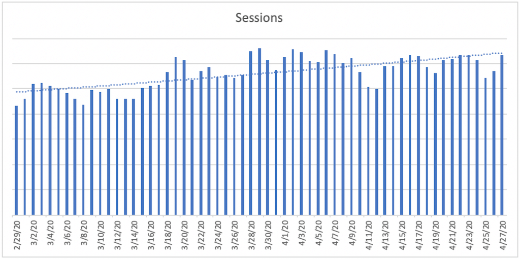 A bar chart titled Sessions. The horizontal axis ranges from 2/29/20 to 4/27/20  in increments of 2 days. A bar is plotted for each day. A dashed trendline is plotted and increases gradually from 2/29/20 to 4/27/20.