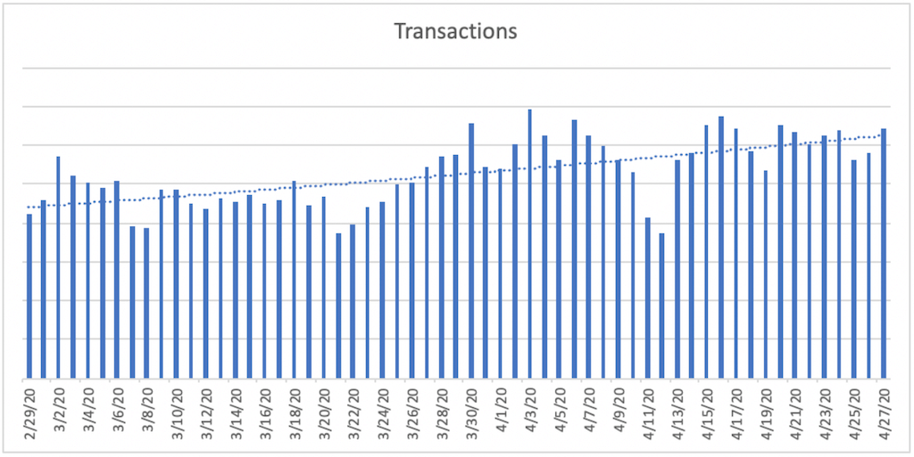 A bar chart titled Transactions. The horizontal axis ranges from 2/29/20 to 4/27/20  in increments of 2 days. A bar is plotted for each day. A dashed trendline is plotted and increases gradually from 2/29/20 to 4/27/20.