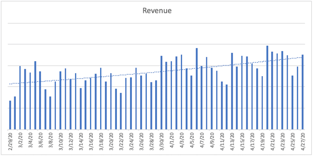 A bar chart titled Revenue. The horizontal axis ranges from 2/29/20 to 4/27/20  in increments of 2 days. A bar is plotted for each day. A dashed trendline is plotted and increases gradually from 2/29/20 to 4/27/20.