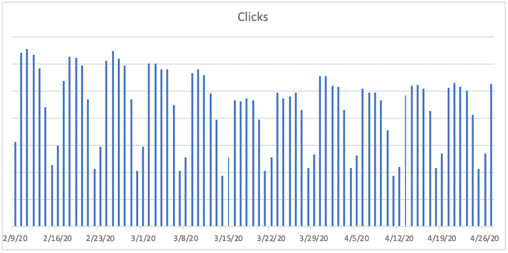 A bar chart titled Clicks. The horizontal axis ranges from 2/9/20 to 4/26/20  in increments of 7 days. A bar is plotted for each day. The bars remain jaggedly constant between 2/9/20 and 3/3/20, then decline jaggedly until 3/17/20, then increase jaggedly until 4/1/20 and then remain jaggedly constant until 4/26/20.