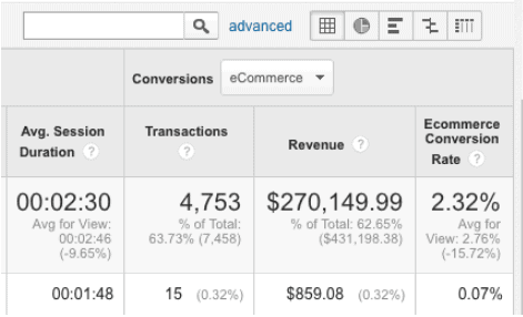 how to see conversion information on google analytics