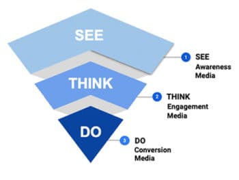 See-Think-Do Method