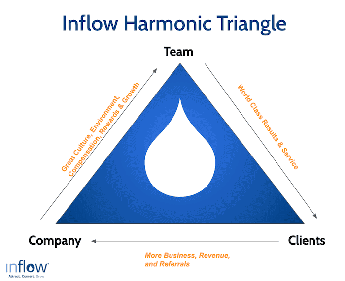 Inflow's harmonic triangle: Team delivers world class results and services, which gets clients more business, revenue and referrals, with a company that has a great culture, environment, compensations, rewards, and opportunity for growth.