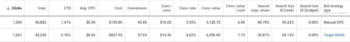 A table with 14 columns labeled left to right: Clicks, Impr., C T R, Avg. C P C, Cost, Conversion, Cost/Conv., Conv. Rate, Conv. Value, Conv. Value/cost, Search impr. share, Search lost I S (rank), Search lost I S (budget), Bid strategy type. Two rows of data. For clarity, bid strategy type is listed first. Data is as follows: Bid strategy type: Manual C P C:  Clicks: 1,369, Impr.: 96,802, C T R: 1.41%, Avg. C P C: alt=