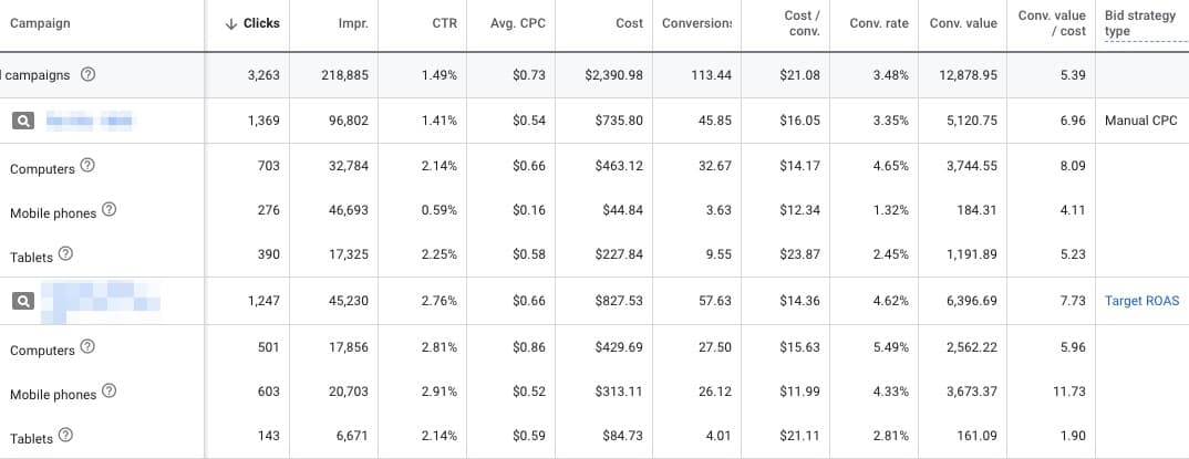 A table with 12 columns labeled left to right: Campaign, Clicks, Impr., C T R, Avg. C P C, Cost, Conversion, Cost/Conv., Conv. Rate, Conv. Value, Conv. Value/cost, Bid Strategy type. Data from two types of bid strategy type: Manual C P C and Target R O A S. Data for each is broken down into total, computers, mobile phones and tablets. For clarity, Bid strategy type is listed first. Data is as follows: Manual C P C:  Clicks: 1,369, Impr.: 96,802, C T R: 1.41%, Avg. C P C: alt=
