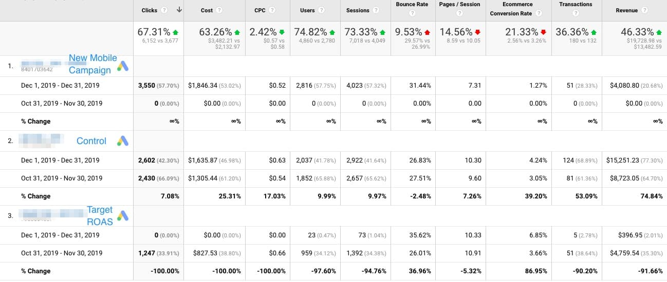 A table with 10 columns labeled from left to right: Clicks, Cost, C P C, Users, Sessions, Bounce Rate, Pages/Session, Ecommerce Conversion Rate, Transactions, Revenue. The rows are divided into four sections: A top section with percentage increase/decrease, New Mobile Campaign, Control and Target R O A S. Data is as follows: Top section: Clicks: 67.31% green upward pointing arrow, Cost: 63.26% green upward pointing arrow, C P C: 2.42% green downward pointing arrow, Users: 74.82% green upward pointing arrow, Sessions: 73.33% green upward pointing arrow, Bounce Rate: 9.53% red upward pointing arrow, Pages/Session: 14.56% red downward pointing arrow, Ecommerce Conversion Rate: 21.33% red downward pointing arrow, Transactions: 36.36% green upward pointing arrow, Revenue: 46.44% green upward pointing arrow. New Mobile Campaign: Dec 1, 2019 - Dec 31, 2019: Clicks: 3,550, Cost: ,846.34, C P C: alt=