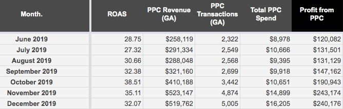 A table with six columns labeled left to right: Month, R O A S, P P C Revenue (G A), P P C Transactions (G A), Total P P C Spend, Profit from P P C. 7 rows of data from June 2019 to December 2019 as follows: Month: June 2019, R O A S: 28.75, P P C Revenue (G A): 8,119, P P C Transactions (G A): 2,322, Total P P C Spend: ,978, Profit from P P C: 0,082. Month: July 2019, R O A S: 27.32, P P C Revenue (G A): 1,334, P P C Transactions (G A): 2,549, Total P P C Spend: ,666, Profit from P P C: 1,501. Month: August 2019, R O A S: 30.66, P P C Revenue (G A): 8,048, P P C Transactions (G A): 2,568, Total P P C Spend: ,395, Profit from P P C: 1,129. Month: September 2019, R O A S: 32.38, P P C Revenue (G A): 1,160, P P C Transactions (G A): 2,699, Total P P C Spend: ,918, Profit from P P C: 7,162. Month: October 2019, R O A S: 38.51, P P C Revenue (G A): 0,188, P P C Transactions (G A): 3,442, Total P P C Spend: ,651, Profit from P P C: 0,943. Month: November 2019, R O A S: 35.11, P P C Revenue (G A): 3,147, P P C Transactions (G A): 4,874, Total P P C Spend: ,899, Profit from P P C: 3,174. Month: December 2019, R O A S: 32.07, P P C Revenue (G A): 9,762, P P C Transactions (G A): 5,005, Total P P C Spend: ,205, Profit from P P C: 0,176.
