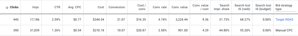 A table with 14 columns labeled left to right: Clicks, Impr., C T R, Avg. C P C, Cost, Conversion, Cost/Conv., Conv. Rate, Conv. Value, Conv. Value/cost, Search impr. share, Search lost I S (rank), Search lost I S (budget), Bid strategy type. For clarity, bid strategy type is listed first. Two rows of data as follows:  Bid strategy type: Target R O A S: Clicks: 445, Impr.: 17,186, C T R: 2.59%, Avg. C P C: alt=