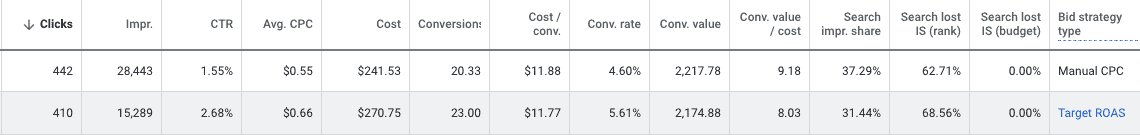 A table with 14 columns labeled left to right: Clicks, Impr., C T R, Avg. C P C, Cost, Conversion, Cost/Conv., Conv. Rate, Conv. Value, Conv. Value/cost, Search impr. share, Search lost I S (rank), Search lost I S (budget), Bid strategy type. For clarity bid strategy type is listed first. Data is as follows: Bid strategy type: Manual C P C:  Clicks: 442, Impr.: 28,443, C T R: 1.55%, Avg. C P C: alt=