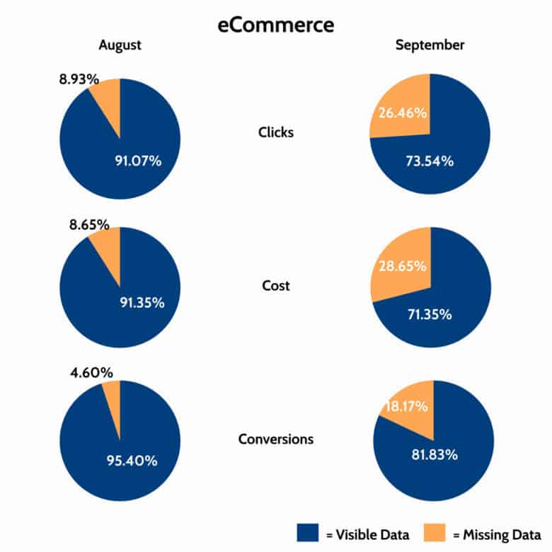 Pie charts comparing clicks from August and September across three eCommerce accounts, with increases in Google Ads missing search terms.