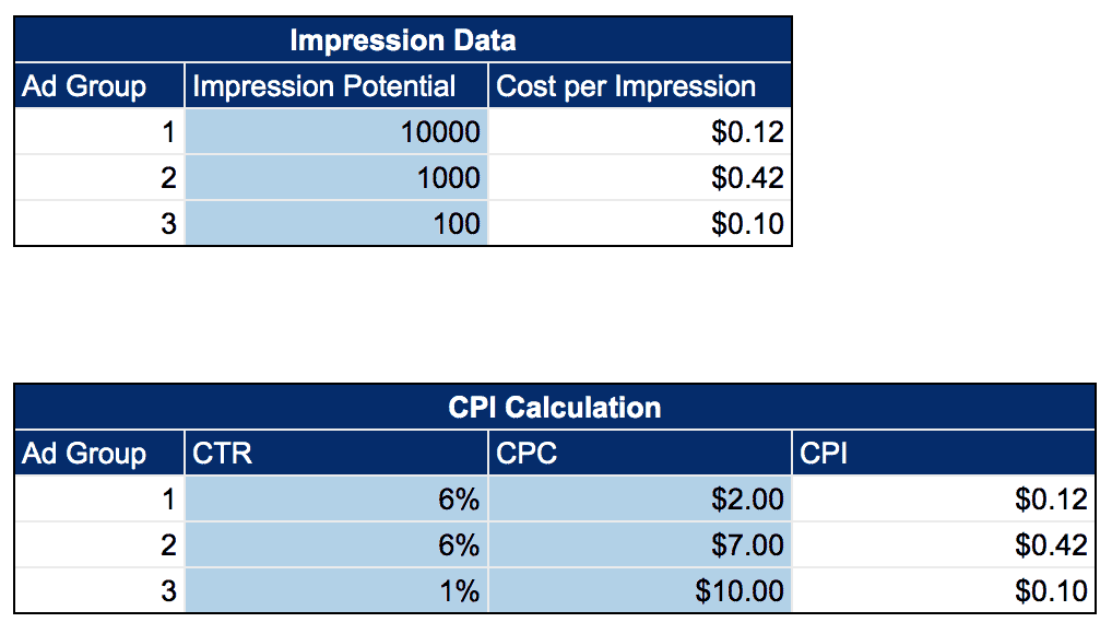 Two tables titled Impression data and C P I Calculation. The Impression Data table has three columns from left to right as follows: Ad group, Impression potential, Cost per impression. The C P I calculation table has four columns from left to right as follows: Ad Group, C T R, C P C, C P I.