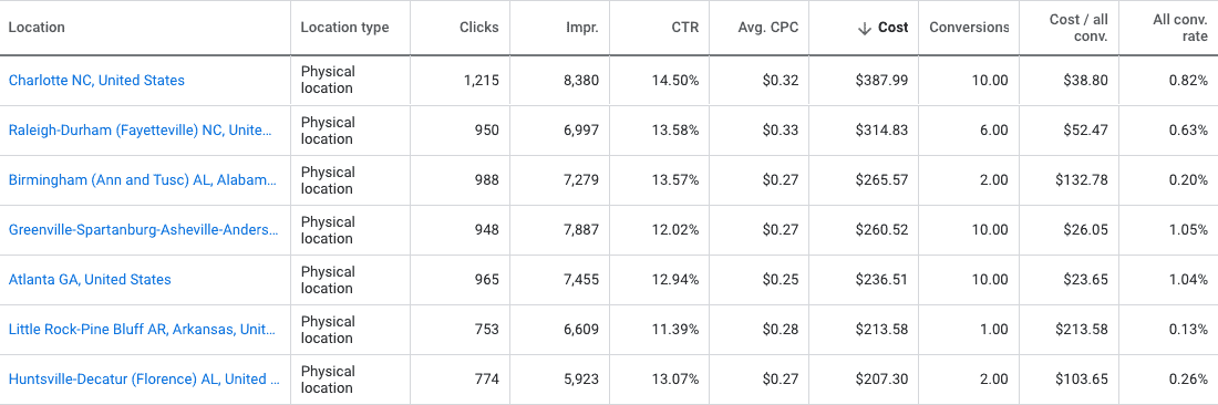 Data table showing campaign segmentation by city/metro area.