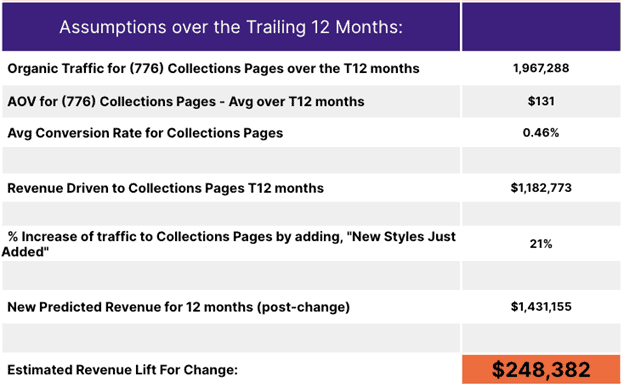 Table showing estimate revenue lift from SEO testing efforts.