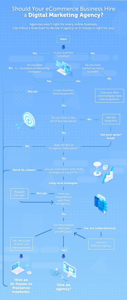A flow chart titled Should your eCommerce Business Hire a Digital Marketing Agency. Text states: Agencies aren't right for every online business. Use Inflow's flowchart to decide if agency or in-house is right for you. A vertical flow chart presented here as a numbered list. 1. Start. 2. Is your business a startup? 3. Yes. 4. Do you have foundational marketing strategies? 5. No. 6. Hire an in-house or freelance marketer. 5. Yes. 6. Is your business showing growth? 7. Not yet. 8. Hire an in-house or freelance marketer. 7. Yes. 8. Do you have a clear set of business goals? 9. Yes. 10. Does the R O I of an agency make sense? 11. No.  12. Hire an in-house or freelance marketer. 11. Yes. 12. Are you looking for long-term strategies or a quick fix? 13. Quick fix, please. 14. Hire an in-house or freelance marketer. 13. Long term strategies. 14. Have you requested an audit from an agency? 15. Yes. 16. Did the proposal meet your growth goals? 17. Yes! 18. Hire an agency. 3. No. 4. Do you have marketing history to audit. 5. Yes. 6. Go to first number 6. 5. No. 6. Give your data and strategies more time to perform.  9. No. 10. Identify those first. 11. Got your goals? Great! 12. Go to first number 10. 15. Not yet. 16. Request one now! 17. Go to number 14. 17. Yes, but underwhelmed. 18. Look at a different agency. 19. Go to first number 16. 17. No, the scope of work was too expensive. 18. Hire an in-house or freelance marketer.