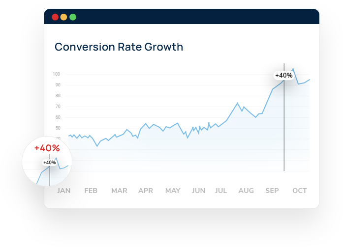 A graph titled Conversion Rate Growth. The horizontal axis is in months. A jaggedly increasing line is plotted. A vertical line labeled plus 40% extends from the horizontal axis to the graph line. This point is magnified.