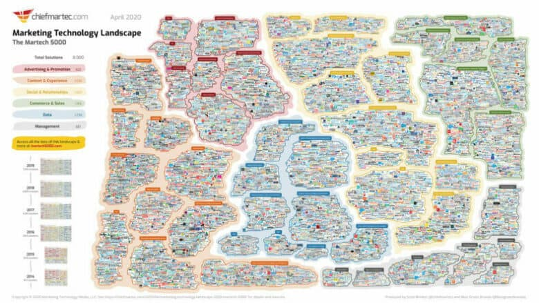An infographic titled Marketing Technology Landscape. April 2020. The Martech 5000. Text on the left side states: Total solutions: 8,000. The infographic is divided into 6 major sections. Each section is then further divided. The text is blurred.